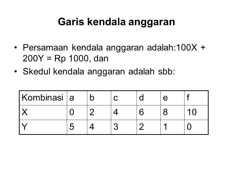 Garis kendala anggaran Persamaan kendala anggaran adalah:100X + 200Y = Rp 1000, dan Skedul kendala anggaran adalah sbb: Kombinasiabcdef X0246810 Y5432