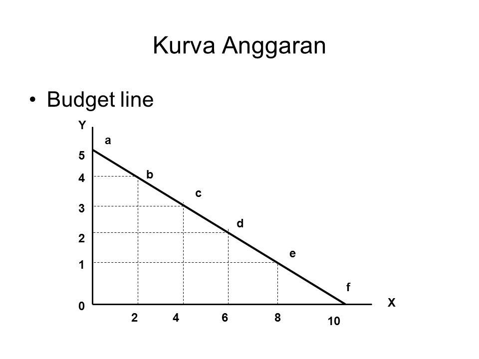 Kurva Anggaran Budget line Y X 1 2 3 4 5 0 2468 10 a c f b d e