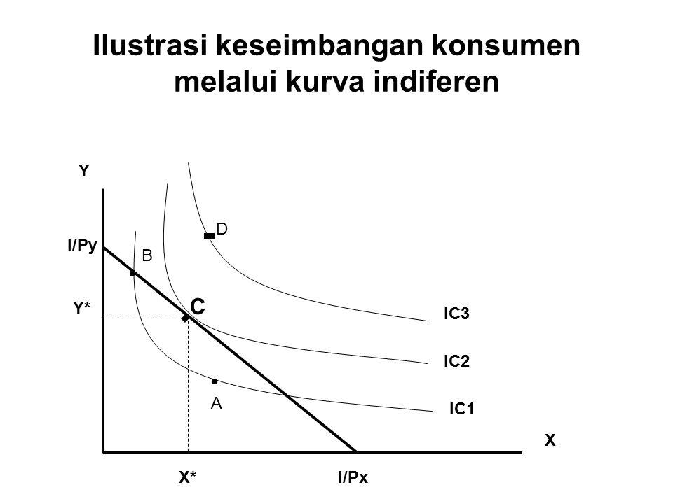 Ilustrasi keseimbangan konsumen melalui kurva indiferen Y X Y* X* I/Py I/Px A B C D IC1 IC2 IC3