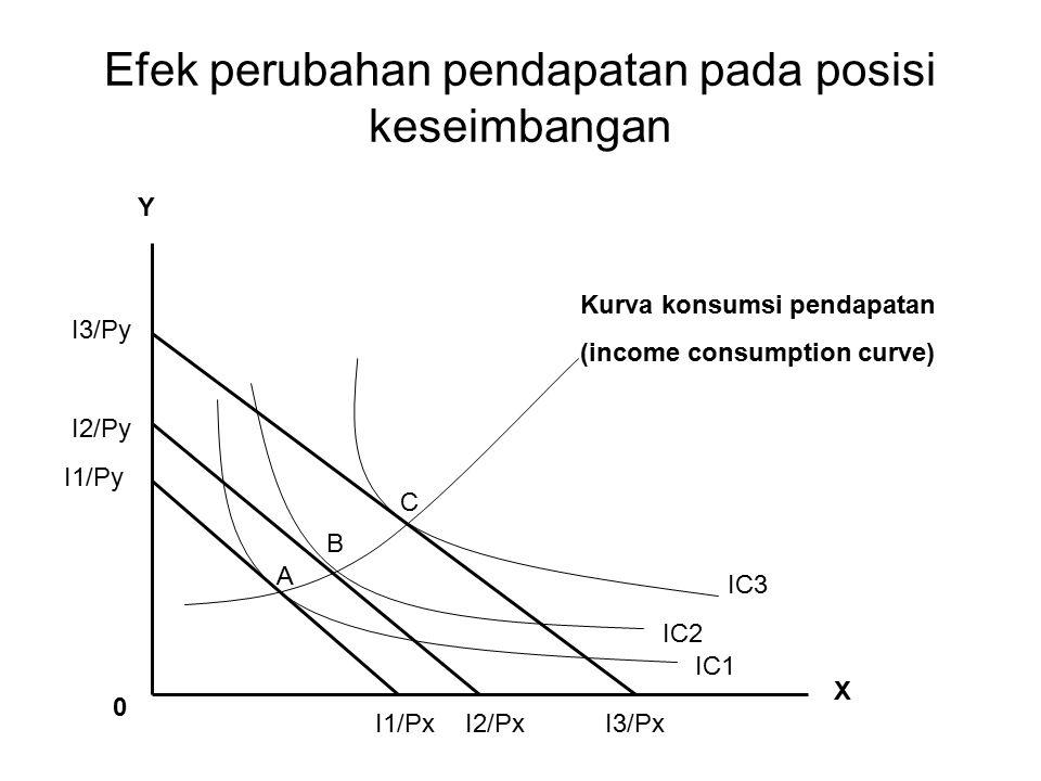 Efek perubahan pendapatan pada posisi keseimbangan Kurva konsumsi pendapatan (income consumption curve) A B C IC1 IC2 IC3 Y X I1/PxI2/PxI3/Px I3/Py I2