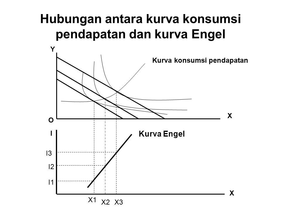 Hubungan antara kurva konsumsi pendapatan dan kurva Engel Kurva konsumsi pendapatan Y X O I X I1 I2 I3 X1 X2X3 Kurva Engel