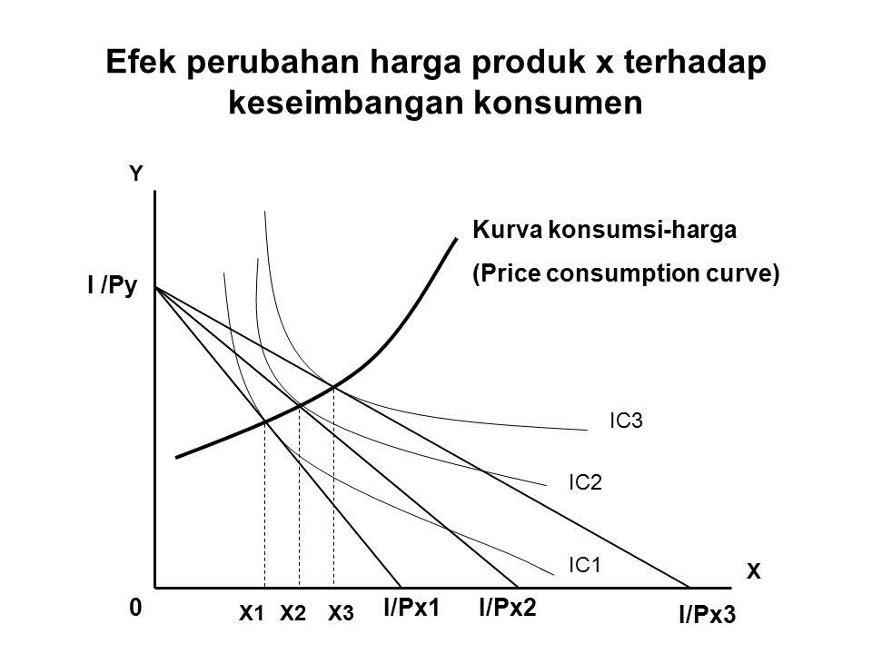 Efek perubahan harga produk x terhadap keseimbangan konsumen Kurva konsumsi-harga (Price consumption curve) I /Py Y X I/Px1I/Px2 I/Px3 IC1 IC2 IC3 0 X