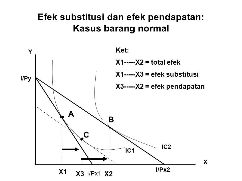 Efek substitusi dan efek pendapatan: Kasus barang normal IC1 IC2 Y X I/Py I/Px1 I/Px2 X1 X3X2 A C B Ket: X1-----X2 = total efek X1-----X3 = efek subst