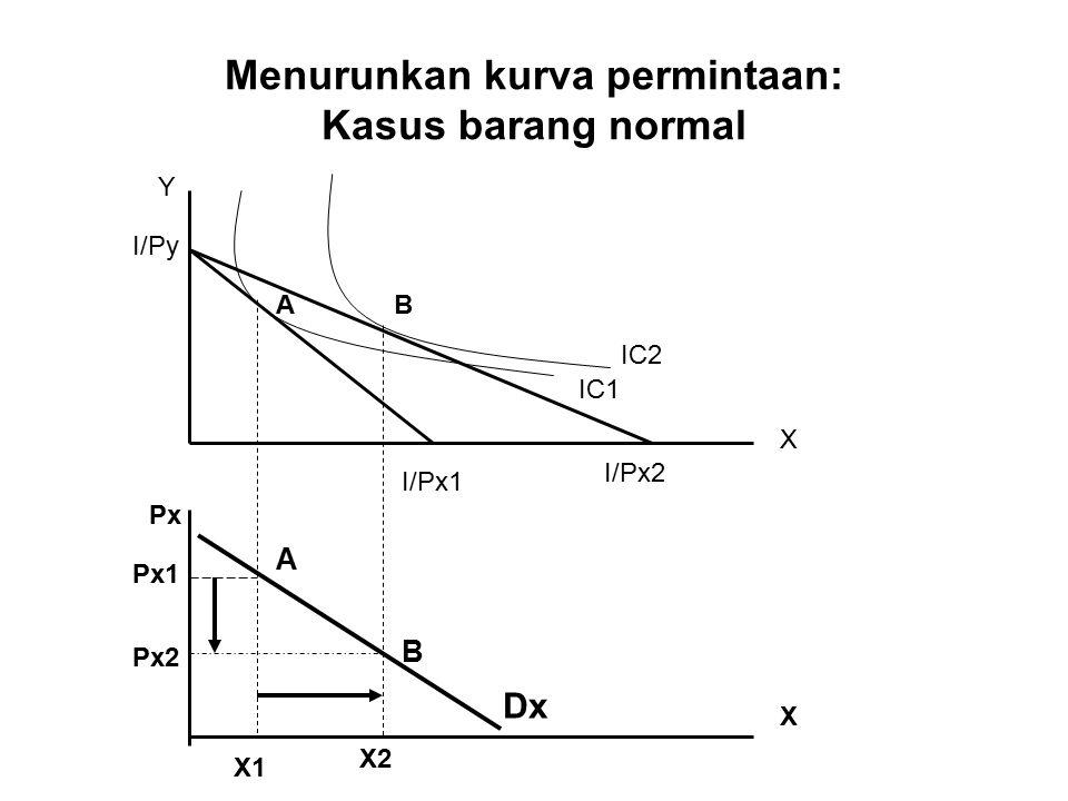 Menurunkan kurva permintaan: Kasus barang normal Y X X Px Px1 Px2 Dx X1 X2 AB A B I/Py I/Px1 I/Px2 IC1 IC2
