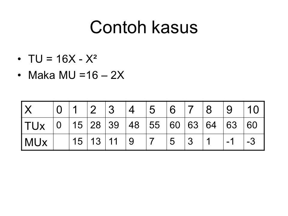 Contoh kasus TU = 16X - X² Maka MU =16 – 2X X012345678910 TUx 015283948556063646360 MUx 15131197531-3