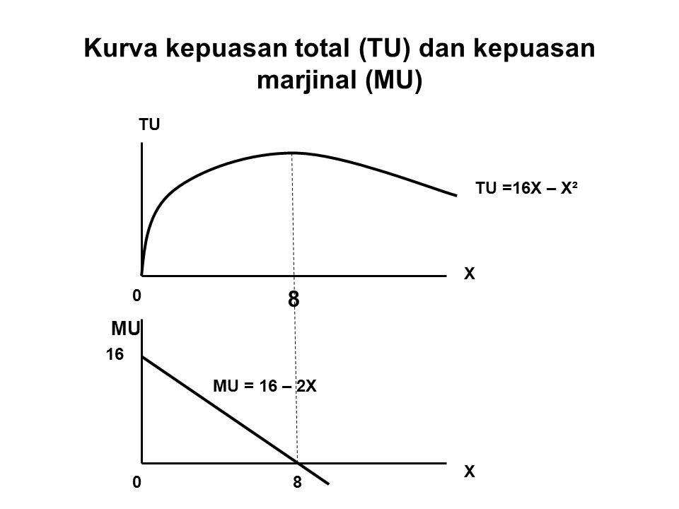 Kurva kepuasan total (TU) dan kepuasan marjinal (MU) TU =16X – X² TU 8 0 8 16 X X 0 MU MU = 16 – 2X