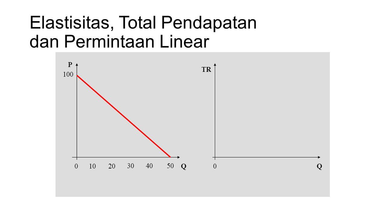 Contoh Permintaan Linear Q d = 10 - 2P Elastisitas Harga Sendiri : (-2)P/Q Jika P=1, Q=8 (karena 10 – 2 = 8) Elastisitas harga barang sendiri ketika P=1, Q=8 : (-2)(1)/8 = - 0.25