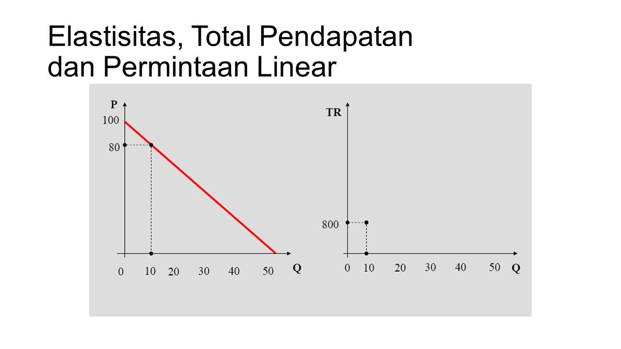 Permintaan Log-Linear Fungsi Umum Permintaan Log-Linear : Elastisitas harga sendiri: β X Elastisitas harga silang: β Y Elastisitas penghasilan: β M