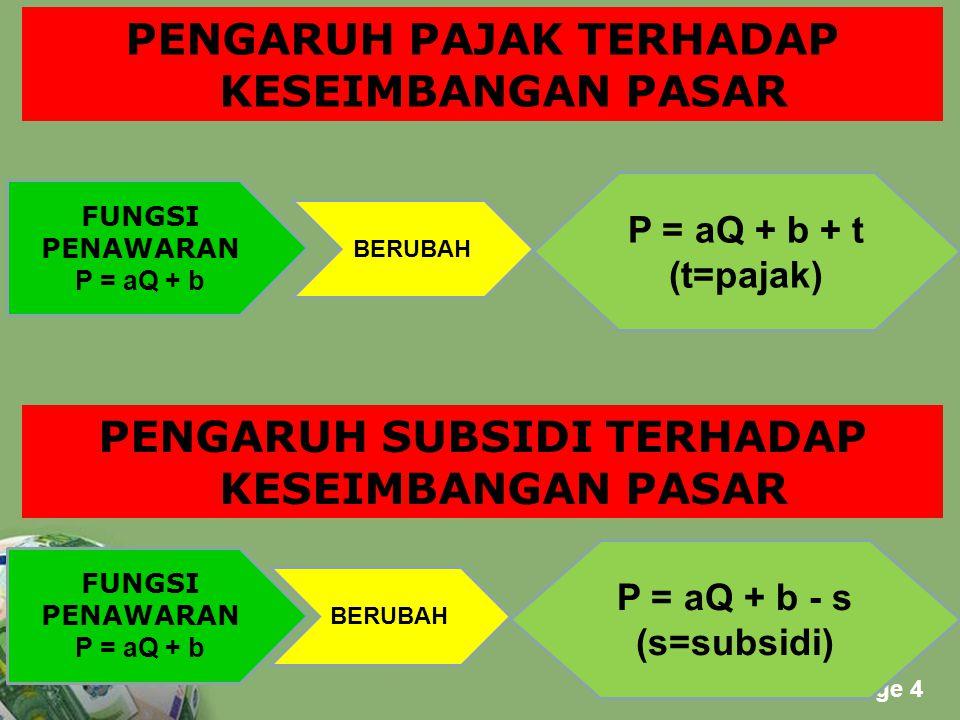 Powerpoint Templates Page 5 Fungsi Permintaan dan Penawaran  Barang X  Px= -aQ x + b + P y  Px= aQ x + b + P y  Barang Y  P y = -aQ y + b + P x  P y = aQ y + b + P x KESEIMBANGAN PASAR KASUS DUA MACAM BARANG