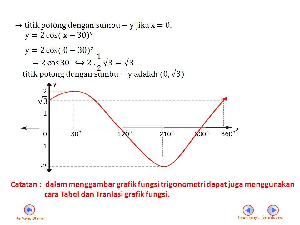 VI.Menggambar Grafik Fungsi Kuadrat dalam fungsi Trigonometri.