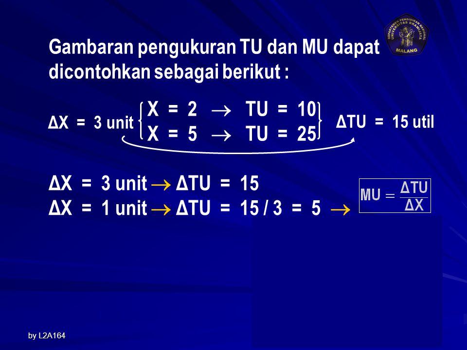 by L2A1649 Gambaran pengukuran TU dan MU dapat dicontohkan sebagai berikut : X = 2  TU = 10 X = 5  TU = 25 ΔX = 3 unit ΔTU = 15 util ΔX = 3 unit  ΔTU = 15 ΔX = 1 unit  ΔTU = 15 / 3 = 5  TU= 16X – X 2 MU=16 – 2X
