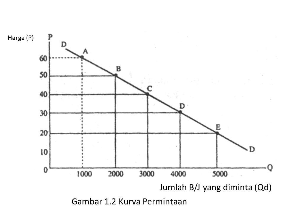 Jumlah B/J yang diminta (Qd) Harga (P) Gambar 1.2 Kurva Permintaan