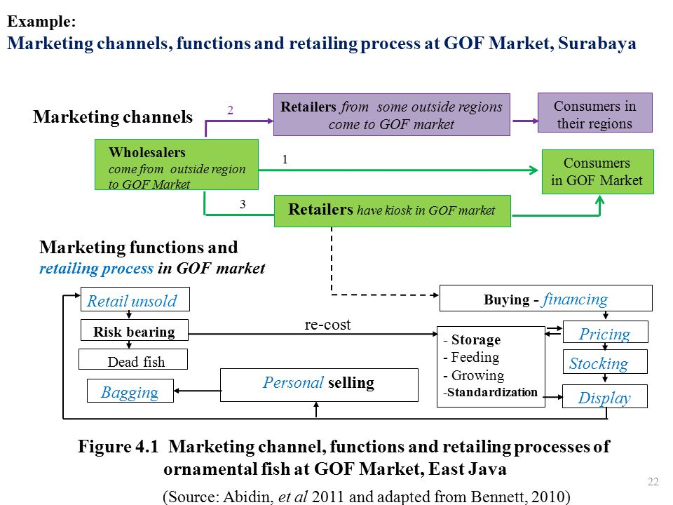 Example: Marketing channels, functions and retailing process at GOF Market, Surabaya 22 re-cost Figure 4.1 Marketing channel, functions and retailing processes of ornamental fish at GOF Market, East Java Retailers from some outside regions come to GOF market Buying - financing Bagging - Storage - Feeding - Growing -Standardization Retail unsold Risk bearing Consumers in their regions Dead fish Stocking Personal selling Pricing Retailers have kiosk in GOF market Wholesalers come from outside region to GOF Market 1 2 Marketing functions and retailing process in GOF market 3 Display (Source: Abidin, et al 2011 and adapted from Bennett, 2010) Marketing channels Consumers in GOF Market