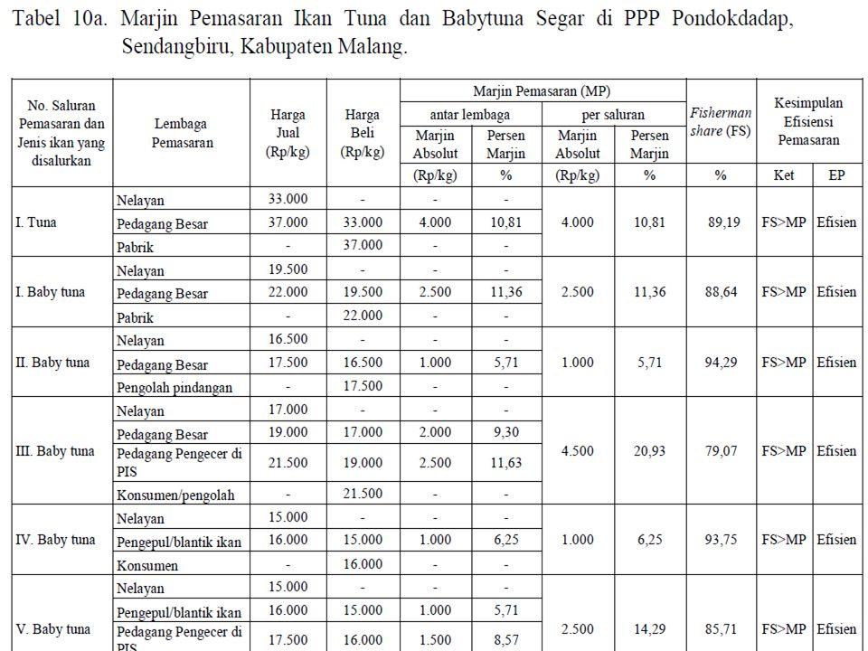 TRANSACTION COST Biaya-biaya di luar aktifitas utama (biaya tidak resmi) Aktifitas utama Production costMarketing costTransaction cost Usaha Penangkap an ikan Upah Naker Pembelian Es,..