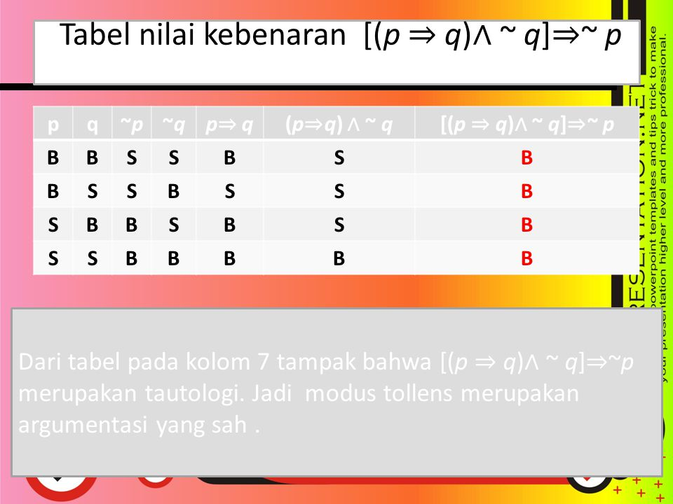 Tabel nilai kebenaran [(p ⇒ q) ∧ ~ q] ⇒ ~ p pq~p~p~q~q p⇒ qp⇒ q(p ⇒ q) ∧ ~ q[(p ⇒ q) ∧ ~ q] ⇒ ~ p BBSSBSB BSSBSSB SBBSBSB SSBBBBB Dari tabel pada kolom 7 tampak bahwa [(p ⇒ q) ∧ ~ q] ⇒ ~p merupakan tautologi.