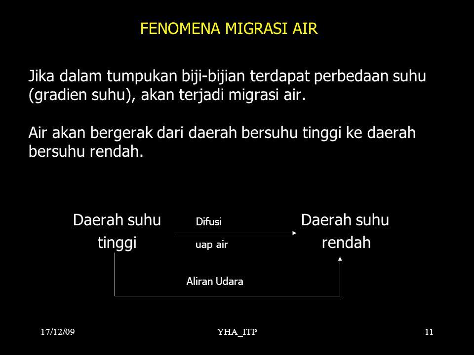 YHA_ITP11 FENOMENA MIGRASI AIR Jika dalam tumpukan biji-bijian terdapat perbedaan suhu (gradien suhu), akan terjadi migrasi air. Air akan bergerak dar