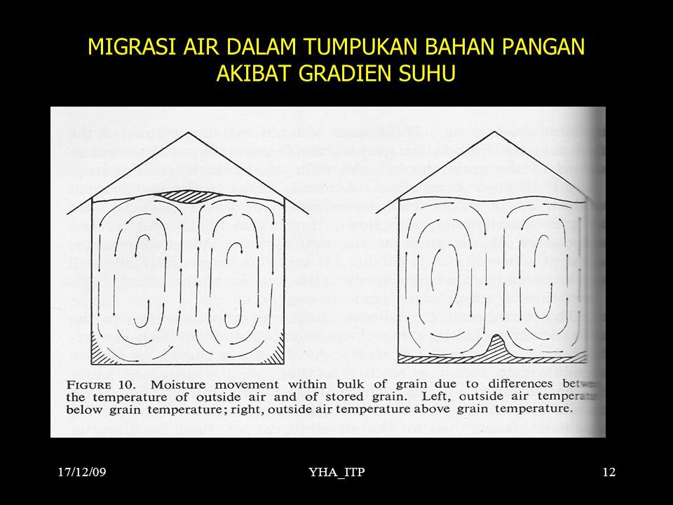YHA_ITP12 MIGRASI AIR DALAM TUMPUKAN BAHAN PANGAN AKIBAT GRADIEN SUHU 17/12/09
