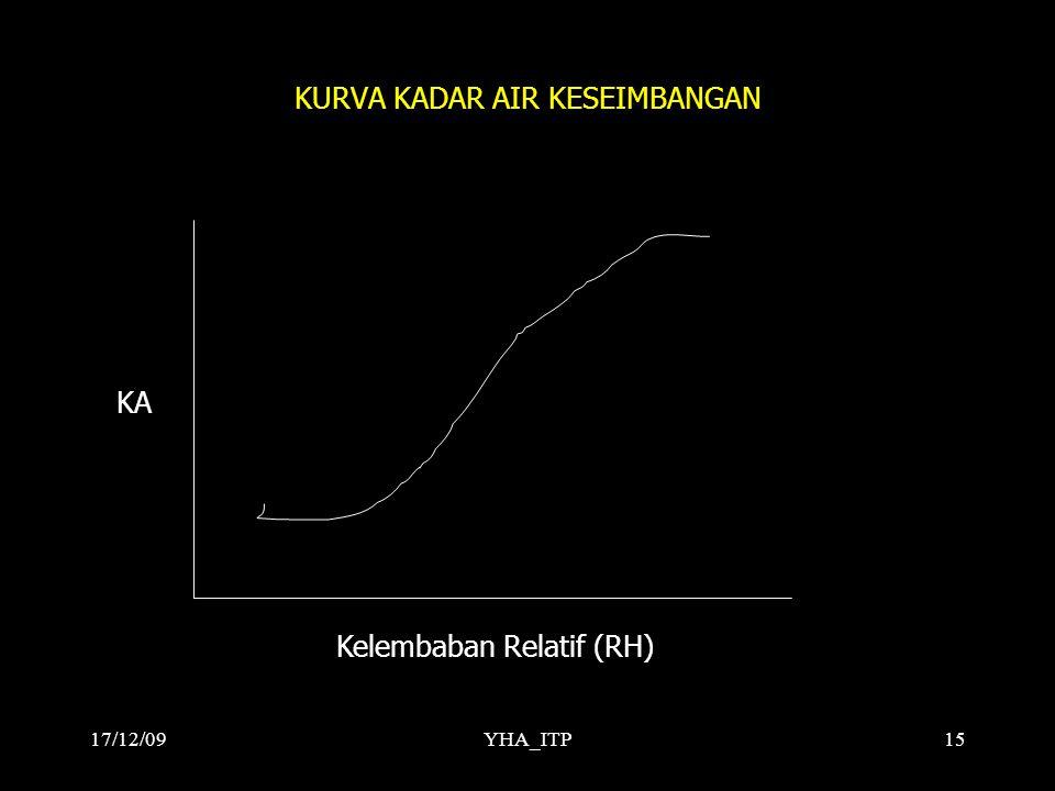 YHA_ITP15 KURVA KADAR AIR KESEIMBANGAN Kelembaban Relatif (RH) KA 17/12/09
