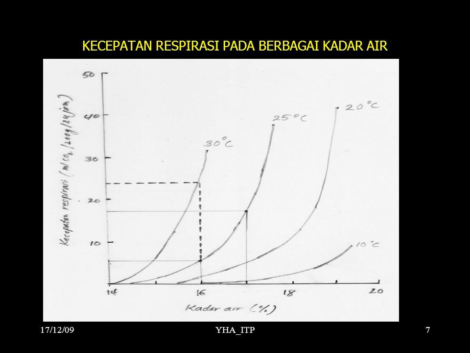 YHA_ITP7 KECEPATAN RESPIRASI PADA BERBAGAI KADAR AIR 17/12/09