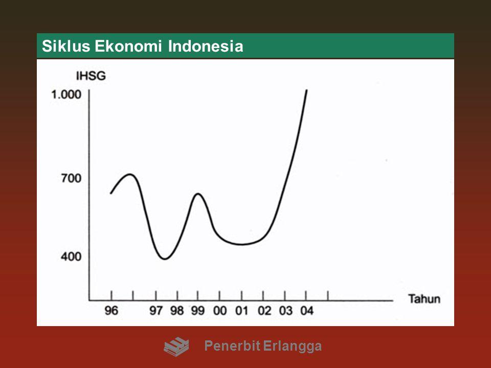 HARGA SAHAM: Sistem Ekonomi Negara Sistem ekonomi dalam suatu negara akan berpengaruh terhadap perkembangan pasar modal itu sendiri Negara dalam mengendalikan ekonomi dapat menggunakan kebijakan fiskal dan kebijakan moneter Penerbit Erlangga