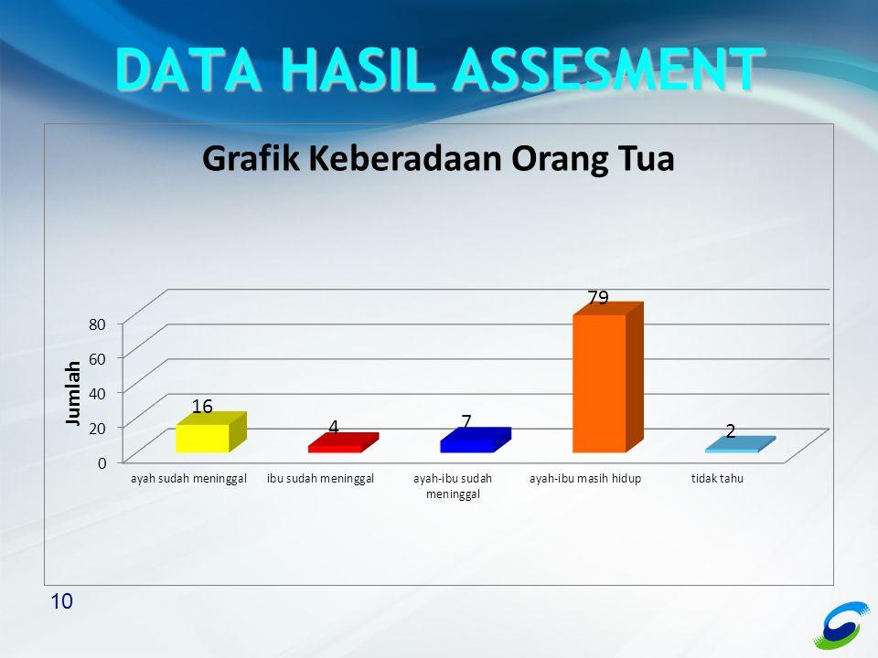 10 DATA HASIL ASSESMENT