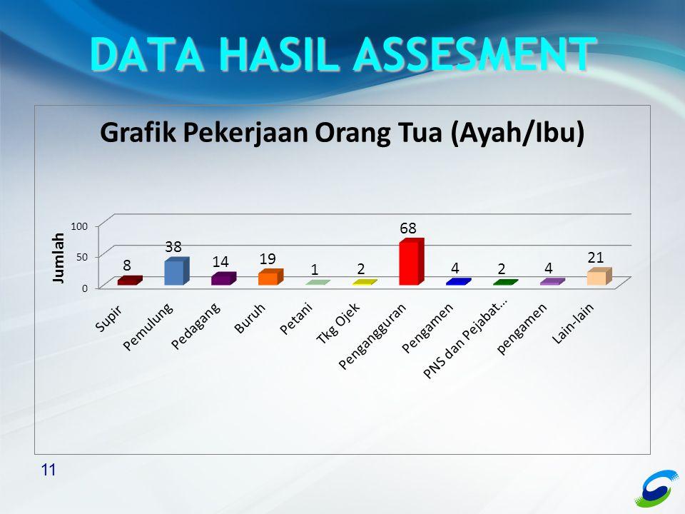 11 DATA HASIL ASSESMENT