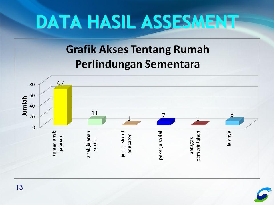 13 DATA HASIL ASSESMENT