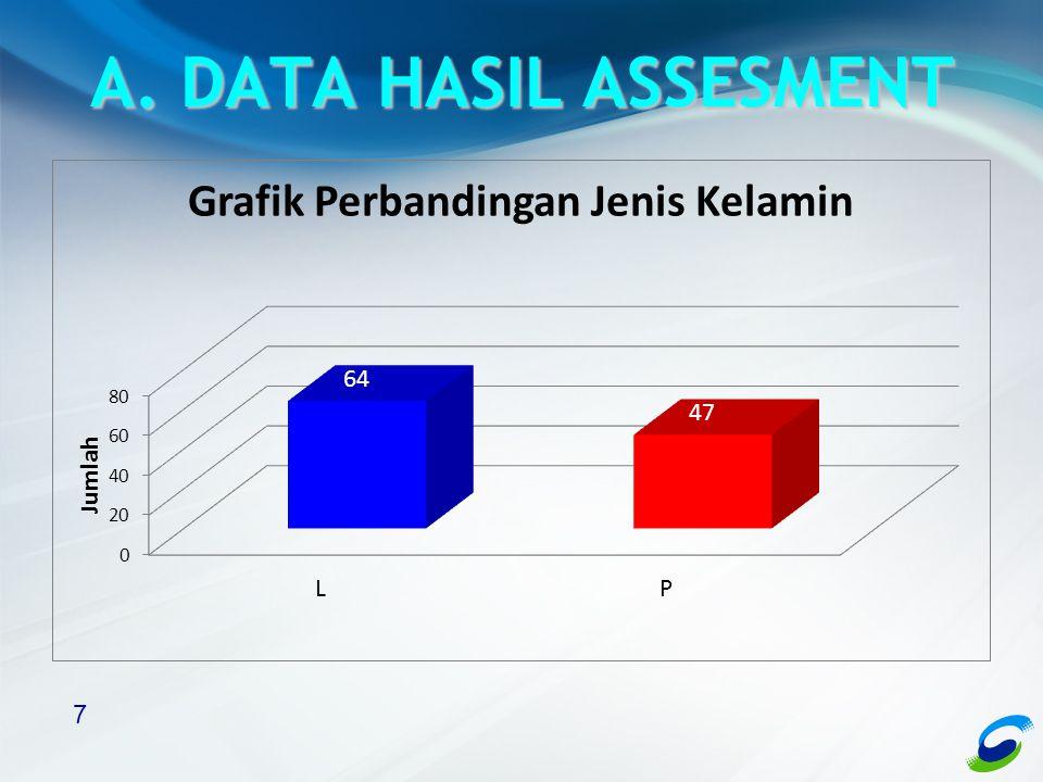 7 A. DATA HASIL ASSESMENT