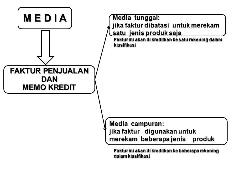 M E D I A FAKTUR PENJUALAN DAN MEMO KREDIT Media tunggal: jika faktur dibatasi untuk merekam satu jenis produk saja Media campuran: jika faktur diguna