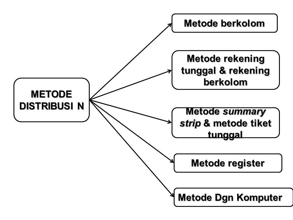 METODE DISTRIBUSI N Metode berkolom Metode rekening tunggal & rekening berkolom Metode summary strip & metode tiket tunggal Metode register Metode Dgn
