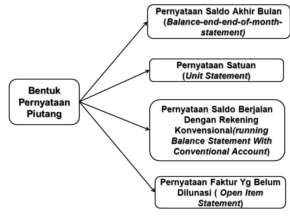 Bentuk Pernyataan Piutang Pernyataan Saldo Akhir Bulan (Balance-end-end-of-month- statement) Pernyataan Satuan (Unit Statement) Pernyataan Saldo Berjalan Dengan Rekening Konvensional(running Balance Statement With Conventional Account) Pernyataan Faktur Yg Belum Dilunasi ( Open Item Statement)