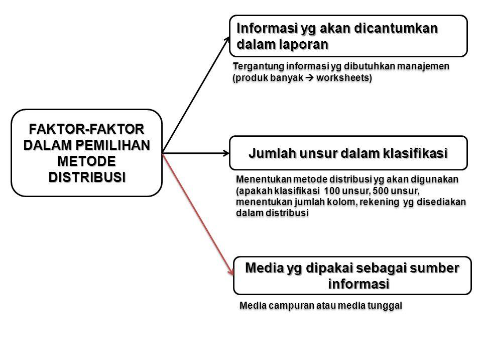 FAKTOR-FAKTOR DALAM PEMILIHAN METODE DISTRIBUSI Informasi yg akan dicantumkan dalam laporan Media yg dipakai sebagai sumber informasi Jumlah unsur dal