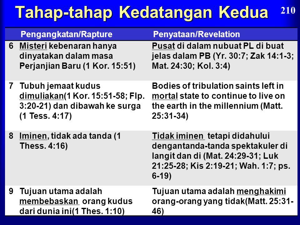 Tahap-tahap Kedatangan Kedua 210 Pengangkatan/RepturePenyataan/ 1Pre-tribulasi (Wah. 3:10)Post-tribulasi (Wah. 19:11-21) 2Kristus akan datang di udara
