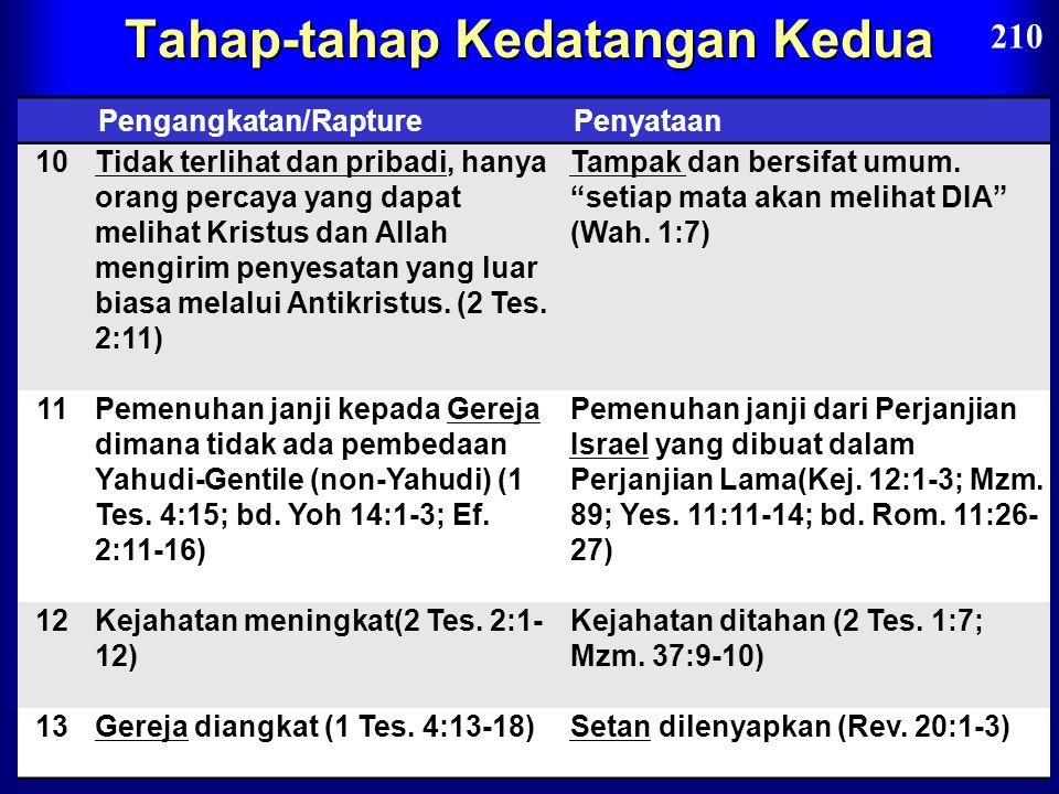 Tahap-tahap Kedatangan Kedua Pengangkatan/RapturePenyataan/Revelation 6Misteri kebenaran hanya dinyatakan dalam masa Perjanjian Baru (1 Kor. 15:51) Pu