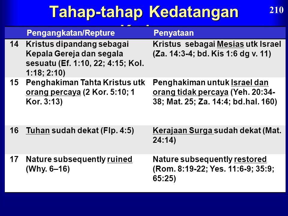 Tahap-tahap Kedatangan Kedua Pengangkatan/RapturePenyataan 10Tidak terlihat dan pribadi, hanya orang percaya yang dapat melihat Kristus dan Allah meng