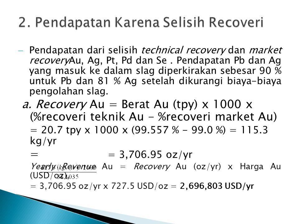  Pendapatan dari selisih technical recovery dan market recoveryAu, Ag, Pt, Pd dan Se.