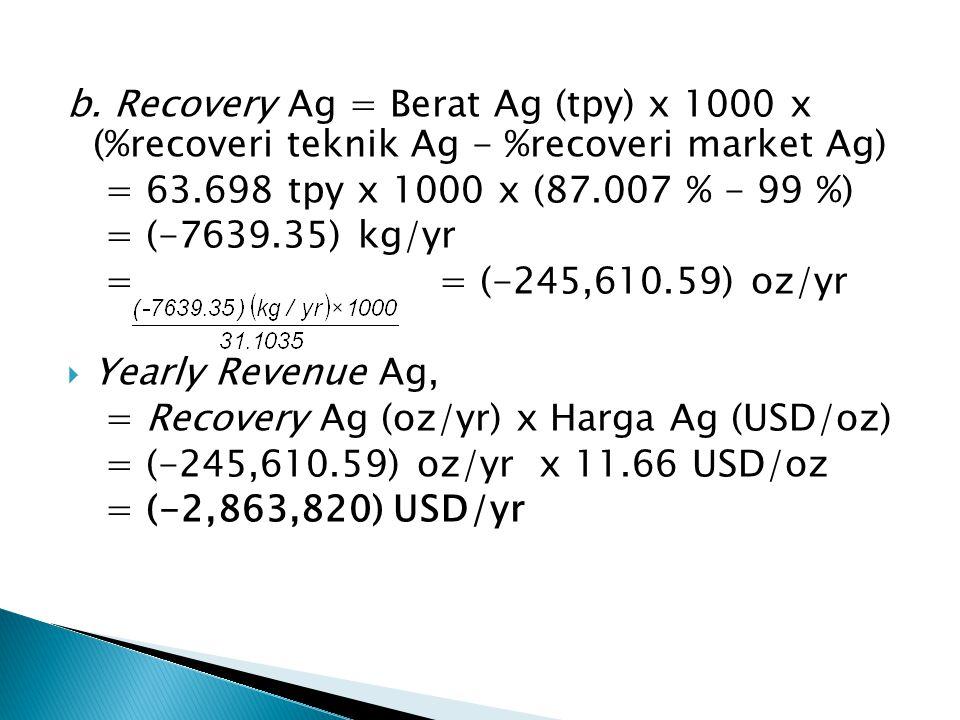 b. Recovery Ag = Berat Ag (tpy) x 1000 x (%recoveri teknik Ag - %recoveri market Ag) = 63.698 tpy x 1000 x (87.007 % - 99 %) = (-7639.35) kg/yr = = (-