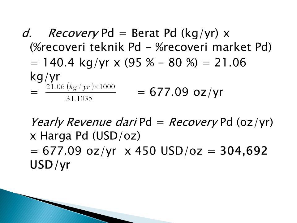 d. Recovery Pd = Berat Pd (kg/yr) x (%recoveri teknik Pd - %recoveri market Pd) = 140.4 kg/yr x (95 % - 80 %) = 21.06 kg/yr == 677.09 oz/yr Yearly Rev