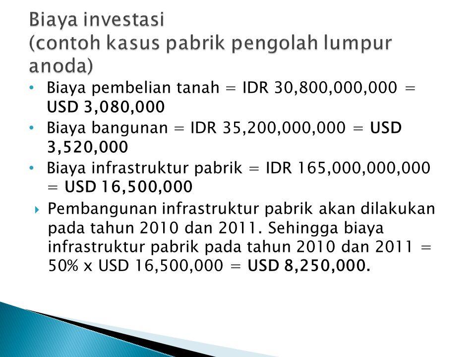 Biaya pembelian tanah = IDR 30,800,000,000 = USD 3,080,000 Biaya bangunan = IDR 35,200,000,000 = USD 3,520,000 Biaya infrastruktur pabrik = IDR 165,000,000,000 = USD 16,500,000  Pembangunan infrastruktur pabrik akan dilakukan pada tahun 2010 dan 2011.