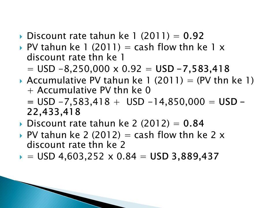  Discount rate tahun ke 1 (2011) = 0.92  PV tahun ke 1 (2011) = cash flow thn ke 1 x discount rate thn ke 1 = USD -8,250,000 x 0.92 = USD -7,583,418  Accumulative PV tahun ke 1 (2011) = (PV thn ke 1) + Accumulative PV thn ke 0 = USD -7,583,418 + USD -14,850,000 = USD - 22,433,418  Discount rate tahun ke 2 (2012) = 0.84  PV tahun ke 2 (2012) = cash flow thn ke 2 x discount rate thn ke 2  = USD 4,603,252 x 0.84 = USD 3,889,437