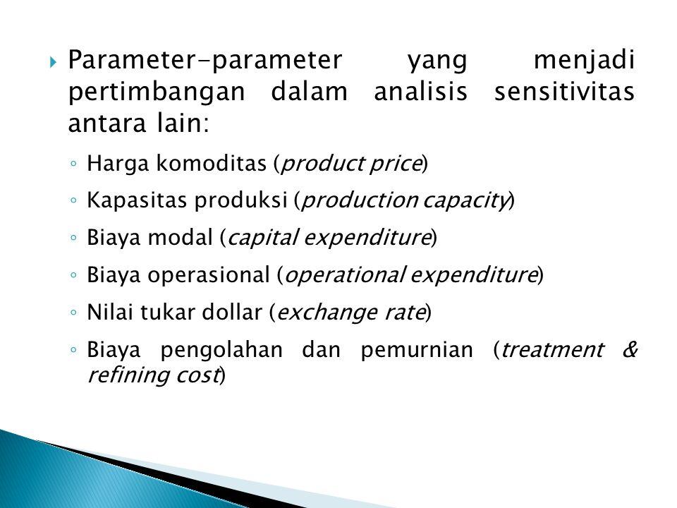  Parameter-parameter yang menjadi pertimbangan dalam analisis sensitivitas antara lain: ◦ Harga komoditas (product price) ◦ Kapasitas produksi (production capacity) ◦ Biaya modal (capital expenditure) ◦ Biaya operasional (operational expenditure) ◦ Nilai tukar dollar (exchange rate) ◦ Biaya pengolahan dan pemurnian (treatment & refining cost)
