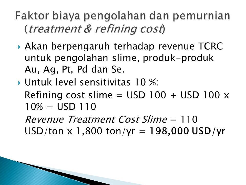  Akan berpengaruh terhadap revenue TCRC untuk pengolahan slime, produk-produk Au, Ag, Pt, Pd dan Se.