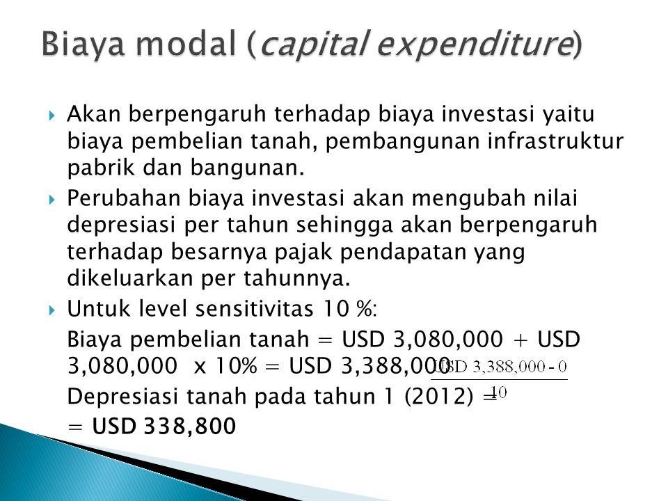  Akan berpengaruh terhadap biaya investasi yaitu biaya pembelian tanah, pembangunan infrastruktur pabrik dan bangunan.