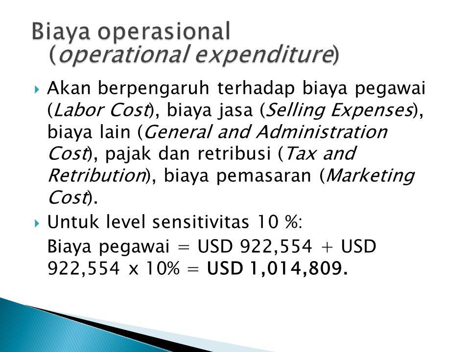  Akan berpengaruh terhadap biaya pegawai (Labor Cost), biaya jasa (Selling Expenses), biaya lain (General and Administration Cost), pajak dan retribusi (Tax and Retribution), biaya pemasaran (Marketing Cost).
