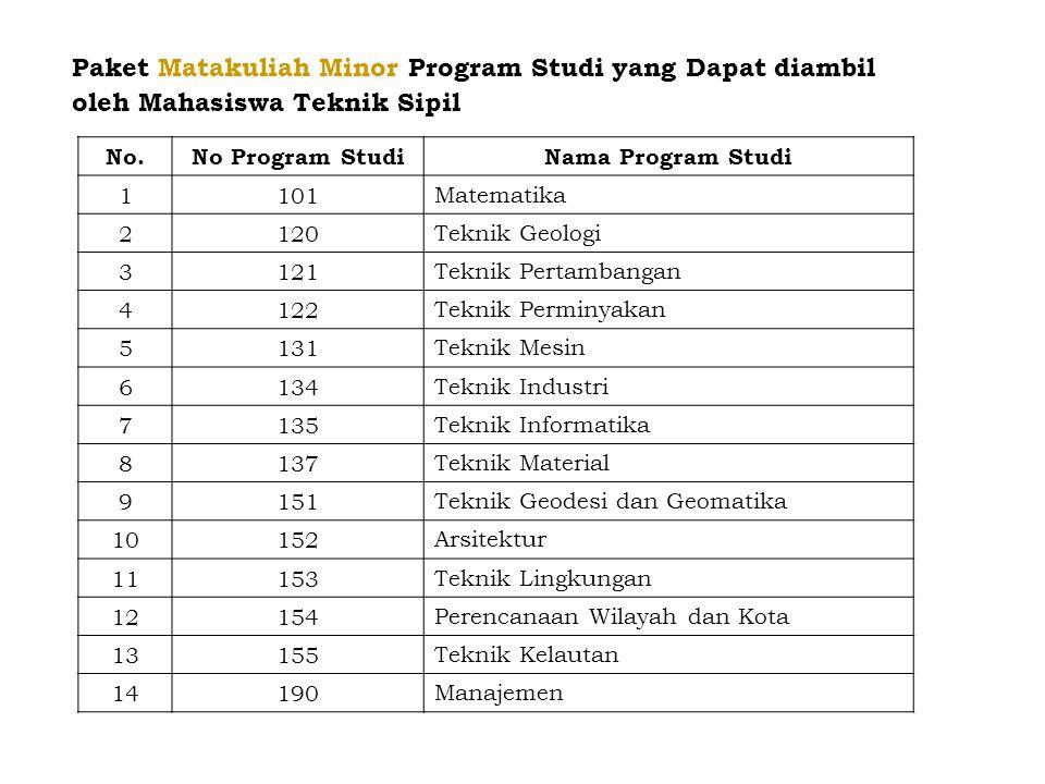 Paket Matakuliah Minor Program Studi yang Dapat diambil oleh Mahasiswa Teknik Sipil No.No Program StudiNama Program Studi 1101Matematika 2120Teknik Ge