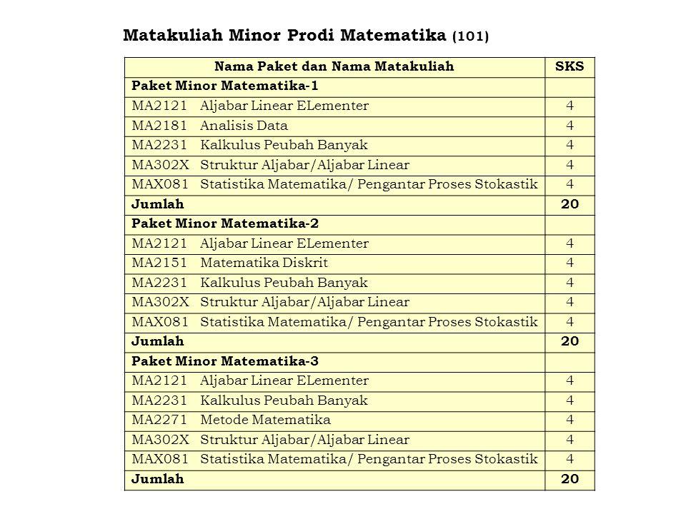 Matakuliah Minor Prodi Matematika (101) Nama Paket dan Nama MatakuliahSKS Paket Minor Matematika-1 MA2121Aljabar Linear ELementer4 MA2181Analisis Data