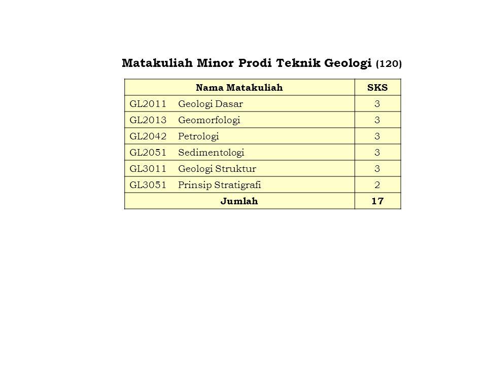 Matakuliah Minor Prodi Teknik Geologi (120) Nama MatakuliahSKS GL2011Geologi Dasar3 GL2013 Geomorfologi3 GL2042 Petrologi3 GL2051 Sedimentologi3 GL301