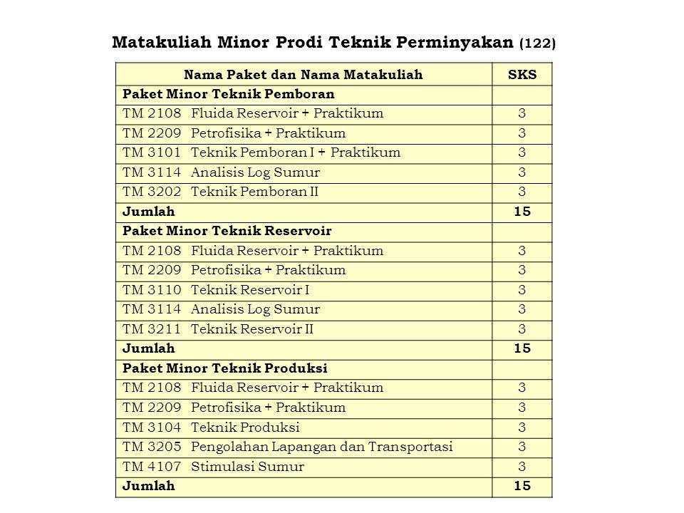 Matakuliah Minor Prodi Teknik Perminyakan (122) Nama Paket dan Nama MatakuliahSKS Paket Minor Teknik Pemboran TM 2108Fluida Reservoir + Praktikum3 TM