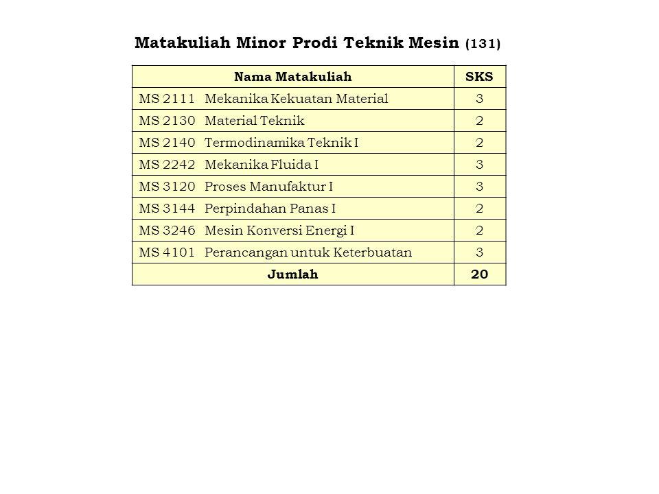 Matakuliah Minor Prodi Teknik Mesin (131) Nama MatakuliahSKS MS 2111Mekanika Kekuatan Material3 MS 2130Material Teknik2 MS 2140Termodinamika Teknik I2