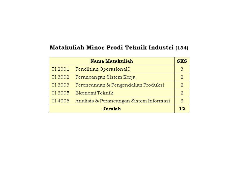 Matakuliah Minor Prodi Teknik Industri (134) Nama MatakuliahSKS TI 2001Penelitian Operasional I3 TI 3002Perancangan Sistem Kerja2 TI 3003Perencanaan &